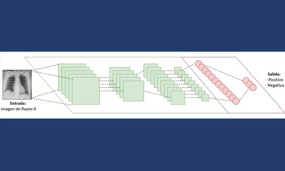 Proceso de obtención de resultados en detección de COVID-19 a través de radiografías y Deep Learning